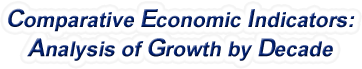 Indiana - Comparative Economic Indicators: Analysis of Growth By Decade, 1970-2015