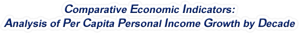 Indiana - Analysis of Per Capita Personal Income Growth by Decade, 1970-2015