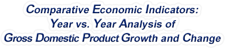 Indiana - Year vs. Year Analysis of Gross Domestic Product Growth and Change, 1969-2018