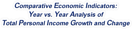 Indiana - Year vs. Year Analysis of Total Personal Income Growth and Change, 1969-2017