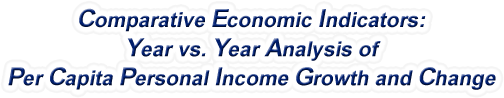 Indiana - Year vs. Year Analysis of Per Capita Personal Income Growth and Change, 1969-2015