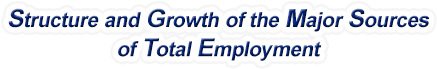Indiana Structure & Growth of the Major Sources of Total Employment